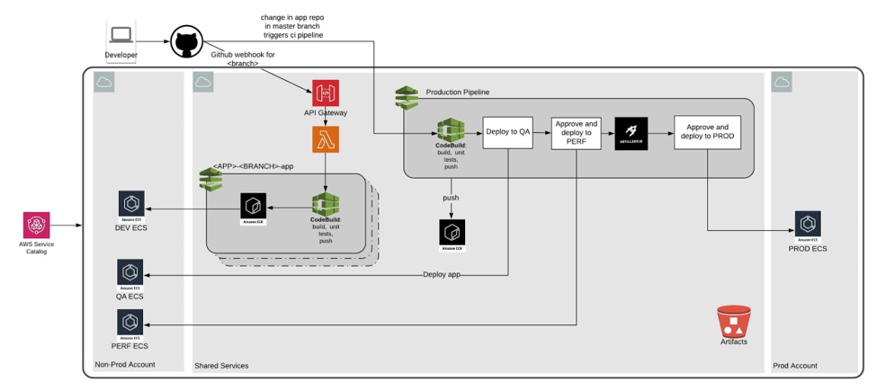Deploy Containers for AWS Code Pipeline
