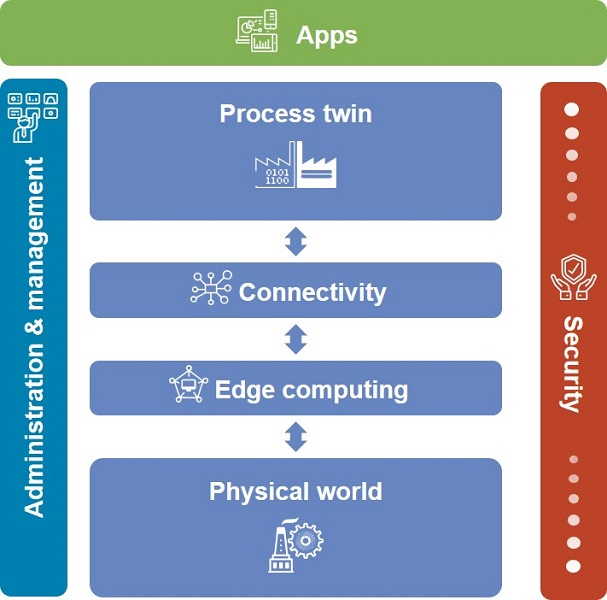 The design architecture and components for a process digital twin