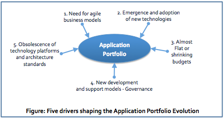 Five Drivers Shaping Application Portfolio Evolution