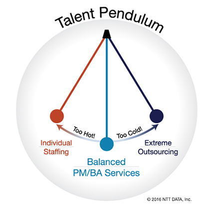 Talent Pendulum