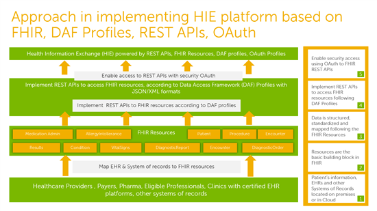 FHIR RESTful APIs based on DAF Profiles and OAuth