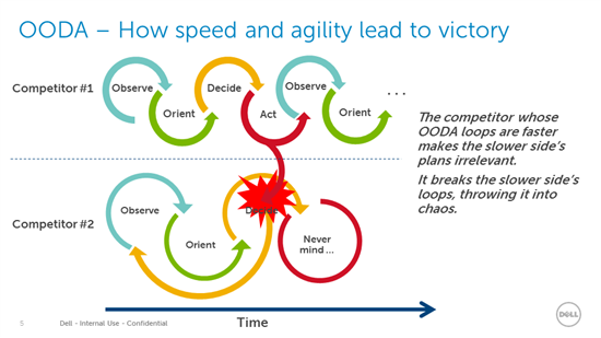 OODA - How speed and agility lead to victory