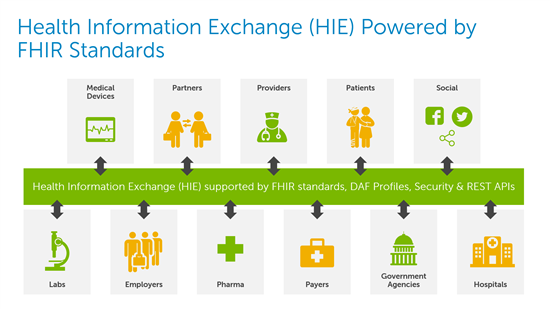 Health Information Exchange powered by FHIR, DAF standards and open source technology